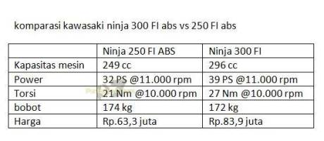 Komparasi Performa Kawasaki Ninja 250 VS Kawasaki ninja 300 FI 01 pertamax7.com