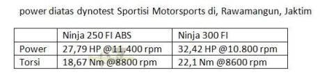 Komparasi Performa Kawasaki Ninja 250 VS Kawasaki ninja 300 FI 02 pertamax7.com