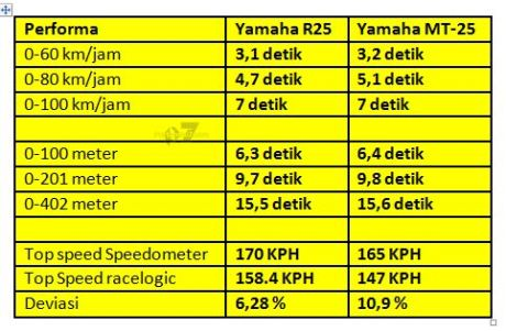 komparasi pwerforma yamaha R25 vs MT-25