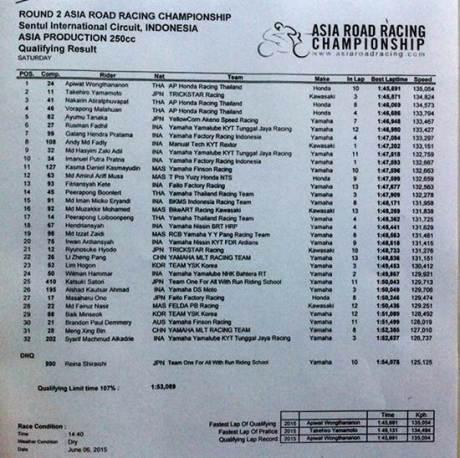 kualifikasi ARRC kelas asia production 250 sentul indonesia honda CBR tercepat