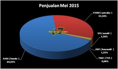 Penjualan motor nyungsep,  Astra Honda Motor Kuasai 65 % Market Share [ AISI MEI 2015 ]