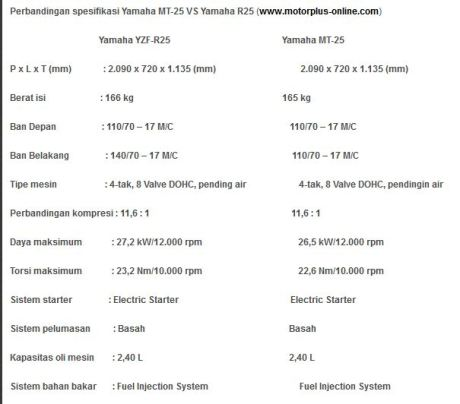 power yamaha R25 37 PS yamaha MT-25 36 PS motorplus