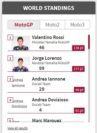 Rossi di puncak Klasemen Motogp Catalunya 2015