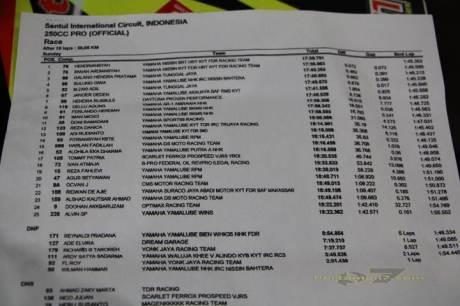 Trio Jogja Kuasai Yamaha Sunday Race kelas 250 Professional 00 pertamax7.com