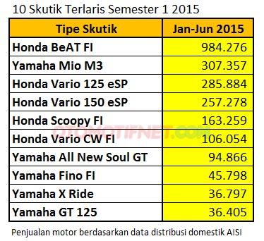 daftar 10 skutik-terlaris-semester-1-2015