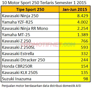 data aisi penjualan motor-sport-250cc-terlaris-di-Indonesia