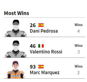 Data Fakta Motogp Sachsenring Jerman 05 Pertamax7.com