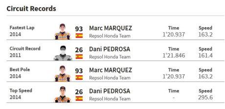 Data Fakta Motogp Sachsenring Jerman 07 Pertamax7.com