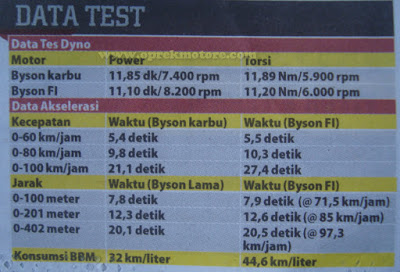 data test perbandingan performa yamaha byson karbu vs yamaha byson injeksi