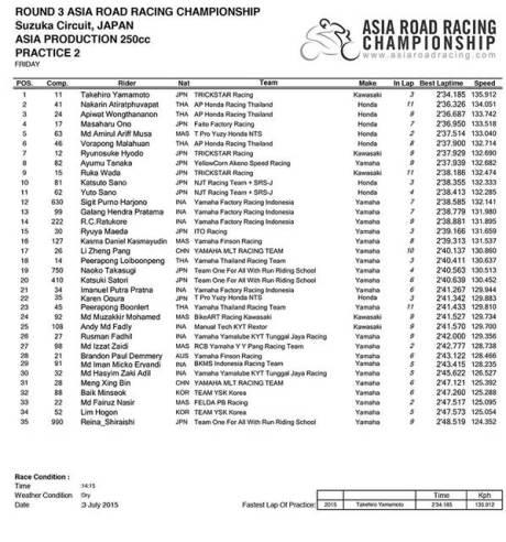 Hasil Free Practice ARRC kelas 250 Kawasaki Ninja 250FI mendominasi 00 pertamax7.com