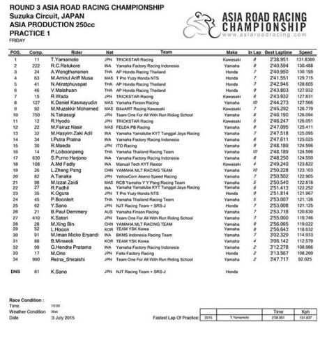 Hasil Free Practice ARRC kelas 250 Kawasaki Ninja 250FI mendominasi 01 pertamax7.com
