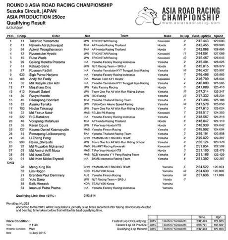 hasil kualifikasi asia road racing championship suzuka japan kawasaki ninja 250FI dominasi balap
