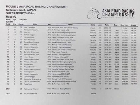 hasil race 2 ARRC suzuka japan 2015 supersports 600 pertamax7.com