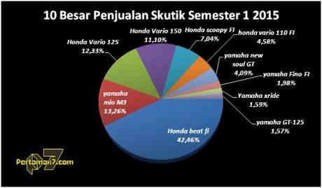 Honda beat FI jadi Matic Terlaris di Indonesia Semester 1 2015 pertamax7.com