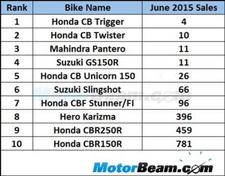 honda dominasi 10 motor yang kurang laku di India