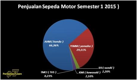 Honda Kuasai 66 persen penjualan sepeda motor Indonesia