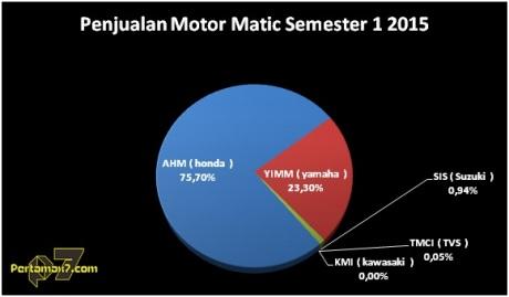 Honda kuasai Penjualan Motor matic Indonesia 2015