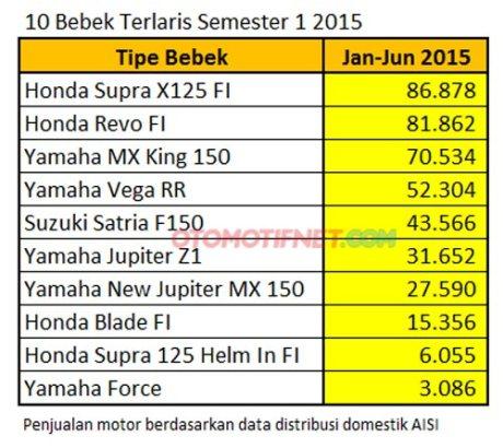 Honda supra x 125 motor bebek terlaris di Indonesia Yamaha Jupiter MX king 150 lebih laku dari suzuki satria F pertamax7.com