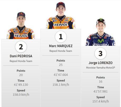 Juara Motogp Sachsenring Jerman 2014 marquez Pertamax7.com