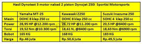 komparasi power yamaha MT-25 VS kawasaki Z250 VS Suzuki Inazuma diatas Dynotest pertamax7.com