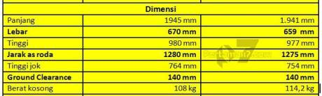 Komparasi Spesifikasi Dimensi Suzuki Satria F vs Honda Sonic 150R pertamax7.com