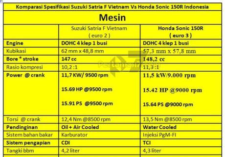 Komparasi Spesifikasi mesin Suzuki Satria F vs Honda Sonic 150R pertamax7.com