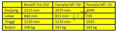 komparasi ukuran benelli tnt 250 vs yamaha MT-09 vs Yamaha MT-25 gambot mana