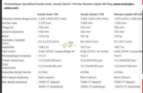 motorplus sebut yamaha jupiter mx 150 dohc pertamax7.com