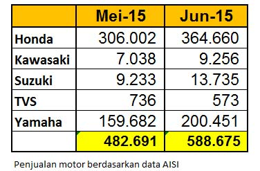 penjualan-motor-AISI Juni-2015 pertamax7.com
