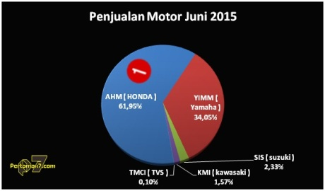 penjualan sepeda motor AISI juni 2015 honda kuasai 62 persen pangsa pasar