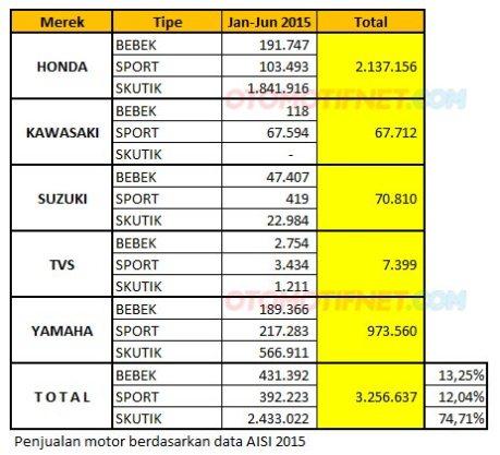 Penjualan Sepeda Motor Di Indonesia semua merk semua varian