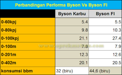 perbandingan performa yamaha byson karbu vs yamaha byson injeksi