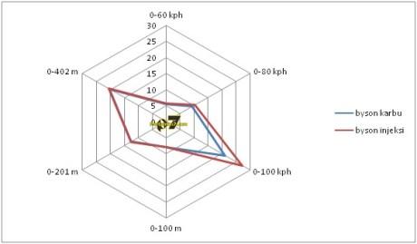 radar komparasi yamaha byson karbu vs yamaha byson injeksi