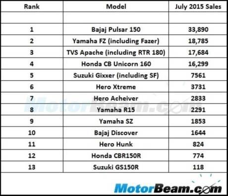 bajaj pulsar 150 jadi motor sport 150 cc terlaris di india yamaha fz nempel pertamax7.com