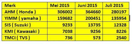 data penjualan sepeda motor AISI juli 2015 pertamax7.com