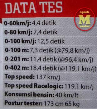 data tes new honda sonic 150R tembus 137 km per jam pertamax7.com