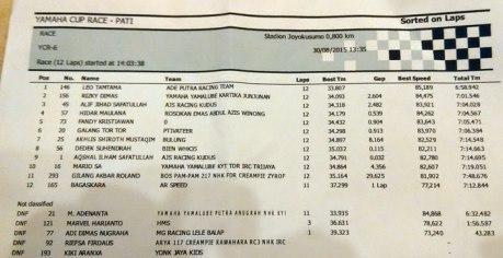 hasil balap yamaha cup race pati kelas YCR 6 pertamax7com