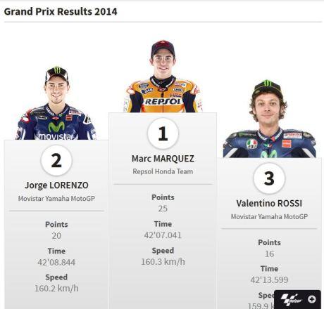 hasil juara motogp  indianapolis 2014