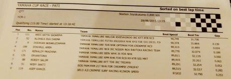 Hasil Kualifikasi Yamaha Cup Race 5 Pati YCR 01 Pertamax7.com