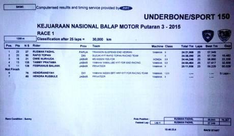 hasil race 1 kejurnas underbone sport 150 sentul karting