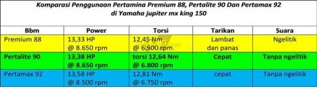 hasil test penggunaan pertalite dibandingkan premium dan pertamax power dan torsi meningkat pertamax7.com