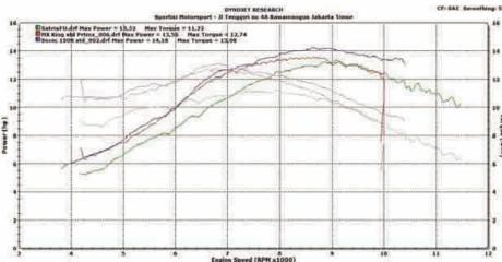 komparasi dynotest honda sonic 150R vs suzuki satria F vs yamaha jupiter mx king