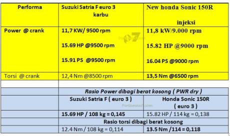 komparasi power to weight ratio Suzuki Satria F vs Honda Sonic 150R pertamax7.com terbaru