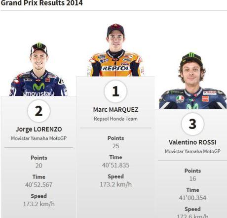 pemenang motogp inggris 2014