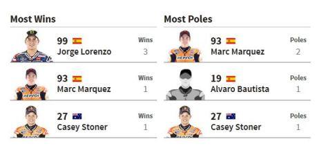 pemenang motogp inggris