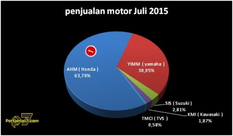 penjualan sepeda motor AISI juli 2015 pertamax7.com