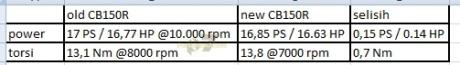 perbedaan power honda CB150R facelift vs versi lama pertamax7.com