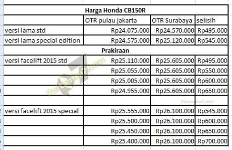 perkiraan harga honda CB150R facelift 2015 pertamax7.com