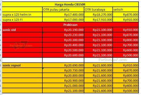 perkiraan harga honda sonic 150R pertamax7.com