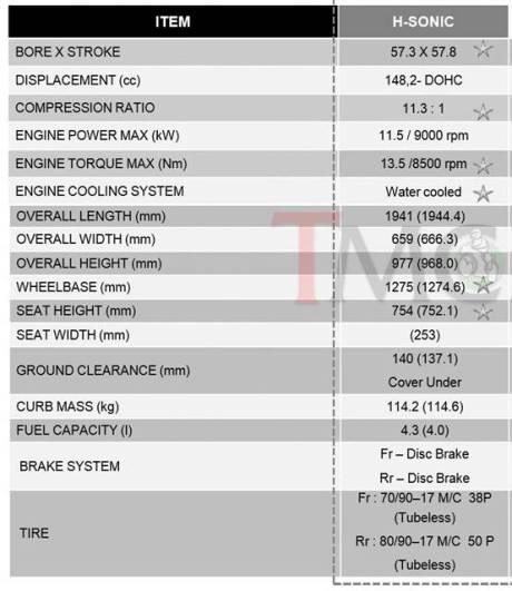 spesifikasi honda sonic 150R pertamax7.com 1